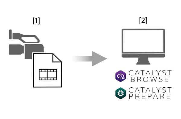 Image | Metadata to facilitate editing with Catalyst